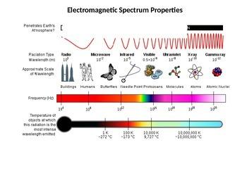 Electromagnetic Spectrum Properties Handout