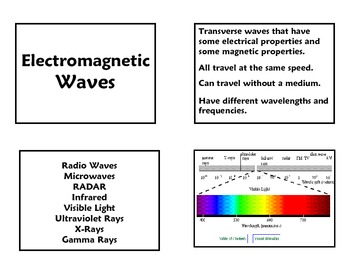 Electromagnetic Spectrum Review Cards