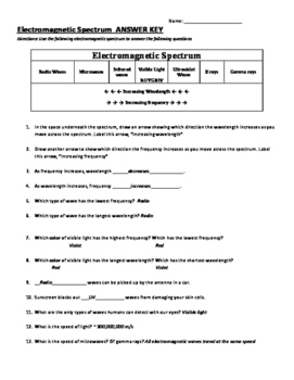 electromagnetic spectrum review worksheet by lsmscience tpt. Black Bedroom Furniture Sets. Home Design Ideas