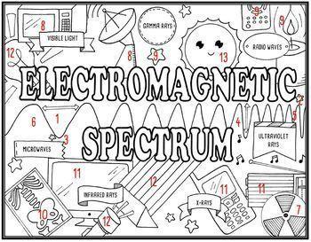 Electromagnetic Spectrum Seek & Find Doodle Page
