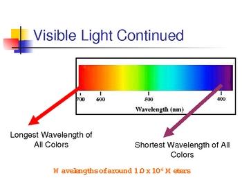 Electromagnetic Spectrum & Wavelength