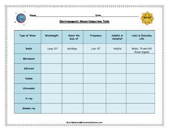 Electromagnetic Spectrum: Waves Comparison Data Table