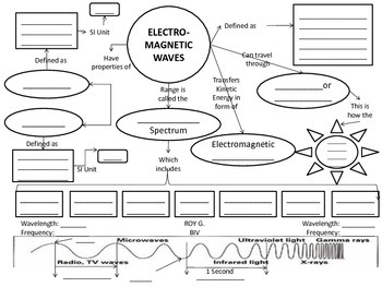 Electromagnetic Spectrum: Waves Concept Map