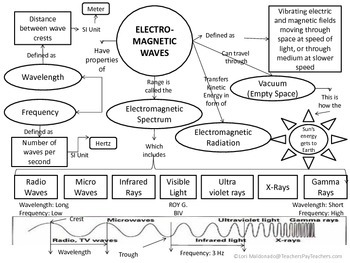 electromagnetic spectrum waves concept map by lori maldonado tpt. Black Bedroom Furniture Sets. Home Design Ideas