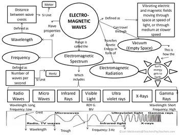 electromagnetic spectrum waves concept map by lori maldonado tpt. Black Bedroom Furniture Sets. Home Design Ideas
