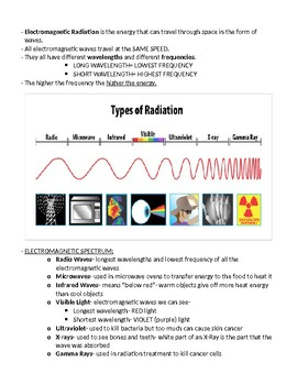 Electromagnetic Spectrum and Eclipses Science Study Guide and Test