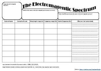 Electromagnetic Spectrum summary sheet