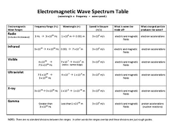 Electromagnetic Waves Frequency Table