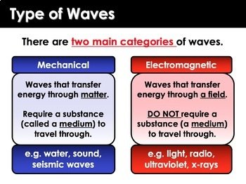Electromagnetic Waves and the Electromagnetic Spectrum