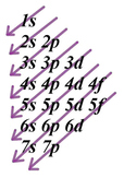 Electron Configuration Order - Quick Map