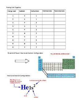 Electron Configurations Guided Notes