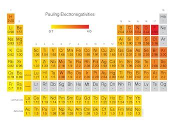 Periodic Table Electronegativity Nhsalumni Org