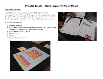 Electronegativity Straw Periodic Trends Modeling