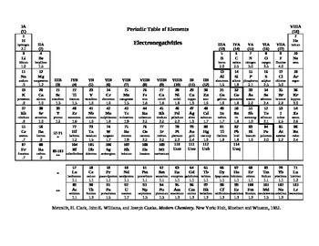 Electronegativity table to determine bond type