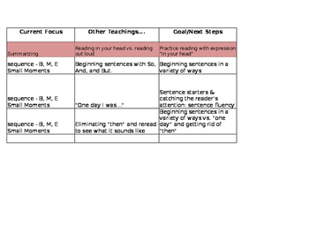 Electronic Conferring Log for Reading and Writing Workshop