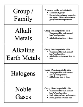 Electrons and Periodicity Vocabulary Cards