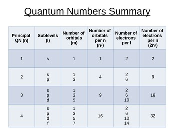 Quantum Numbers Worksheets & Teaching Resources | TpT