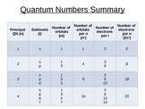 Electrons and Quantum Numbers Powerpoint (Pre-electron con