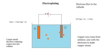 Electroplating Animation Video of Cu