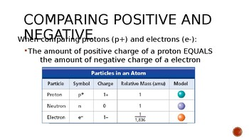 Electrostatics and Coulomb's Law Notes