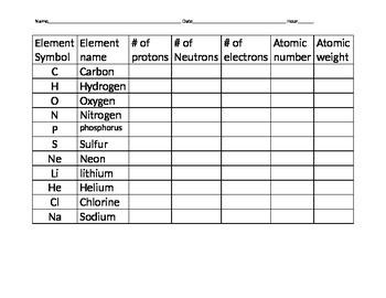 Element Practice Worksheet