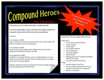 Element chemistry compound superheroes