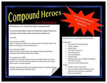 Element chemistry compound superheroes
