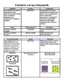 Element vs Compounds - Pure Substances vs Mixtures Chart