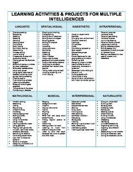 Elementary Biographies Differentiation Menu: Multiple Intelligences