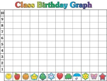 Elementary Birthday Graph