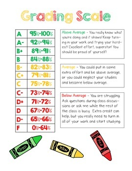 Elementary Grading Scale