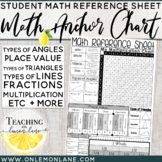 Elementary Math Reference Sheet (Common Core Aligned)