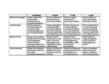 Elementary Math performance task rubric