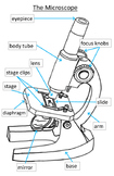 Elementary Microscope Parts Poster