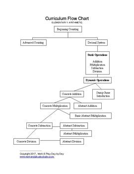 Elementary Montessori 6-9 Arithmetic Overview