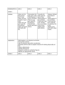 Elementary Physical Education Criteria and Assessment