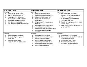 Elementary School Language Milestones