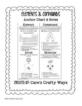 Elements, Compounds, Atoms, & Molecules Anchor Chart/Notes