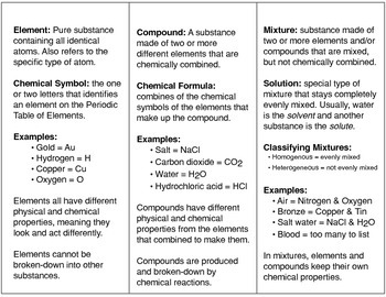 Elements Compounds Mixtures Foldable Fill In Notes By Morris
