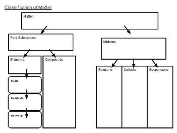 Elements, Compounds, & Mixtures Graphic Organizer
