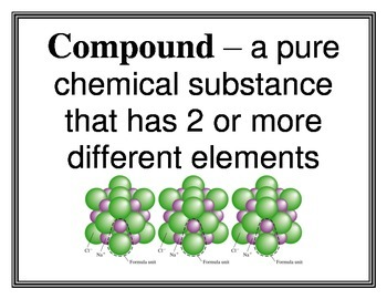 Elements-Compounds-Mixtures Word Wall Vocabulary