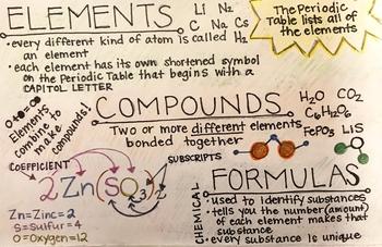 Elements Compounds and Formulas