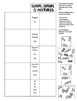 Elements, Compounds and Mixtures Foldable by Maite Goyco | TpT