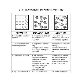 Elements, Compounds and Mixtures Graphic Organizer