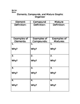 Elements, Compounds, and Mixtures Graphic Organizer