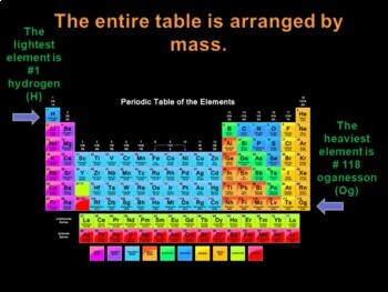 Elements, and the Periodic Table