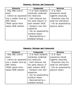 Elements Mixtures Compounds Worksheets & Teaching Resources ...