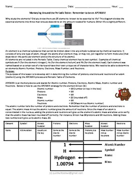 Elements Using APEMAN Memory Strategy for Biochemistry or Chemistry