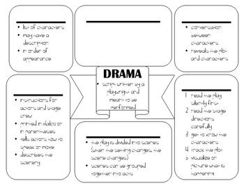Elements and Strategies for Dramas