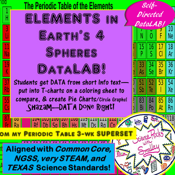 Elements in Earth's 4 Spheres DataLAB! and Coloring Sheet